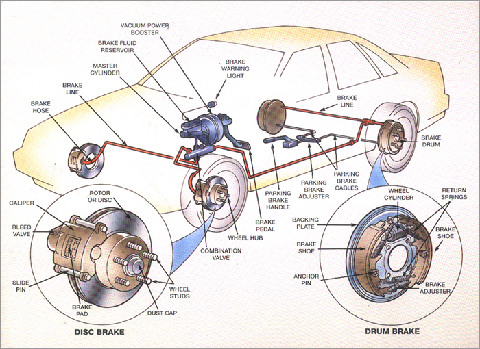 sistem franare - intretinere auro